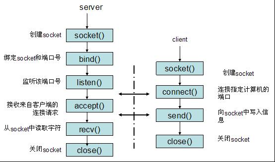 Socket流程