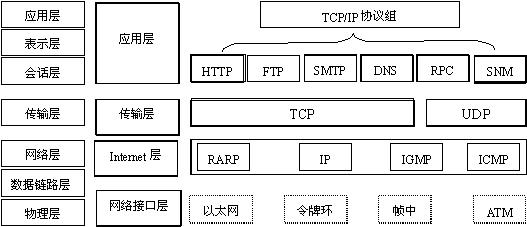 OSI和TCP/IP的关系